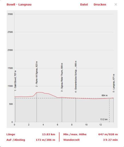 Höhenprofil erstellt mit SchweizMobil