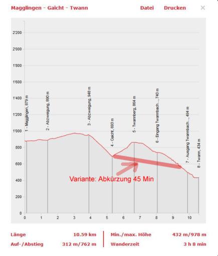 Höhenprofil erstellt mit www.schweizmobil.ch