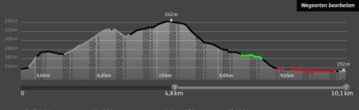 Höhenprofil nach dem Mittag