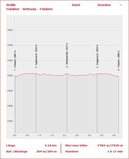 Höhenprofil Felskinn - Britanniahütte
