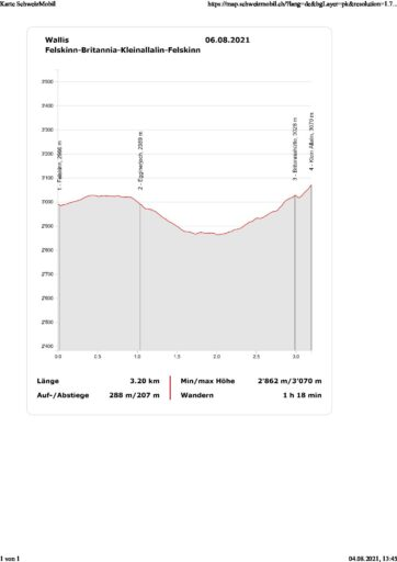 Felskinn - Britannia - Klein Allalin Höhenprofil